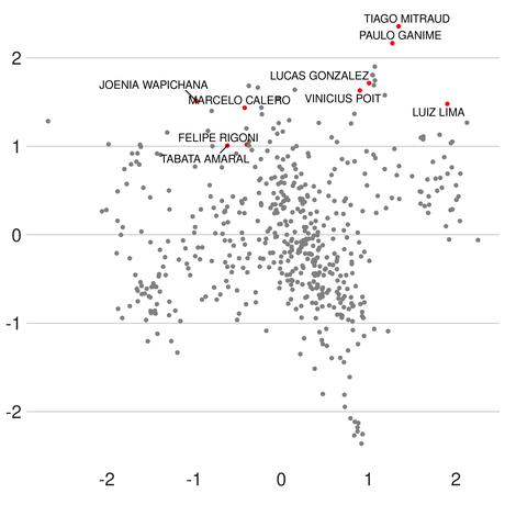 As votações dos deputados do RenovaBR desde o começo do ano. Cada deputado é um ponto, e quanto mais próximos, mais parecidos os votos deles