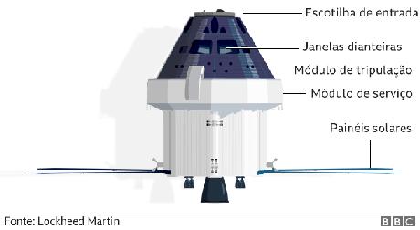 Ilustração de como é a Orion