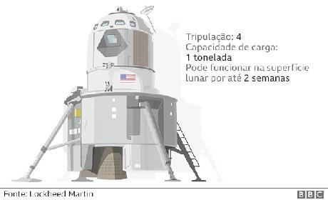 O novo módulo lunar