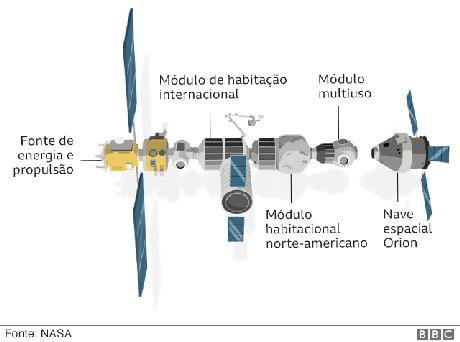 Como seria a estação espacial Gateway
