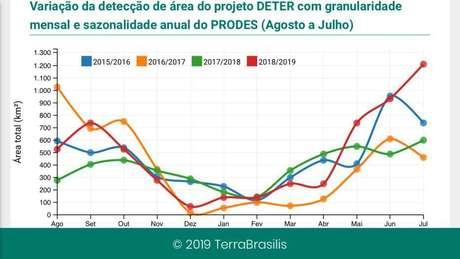 Dados do sistema Deter-B, do Inpe, mostram evolução do desmatamento, mês a mês, desde 2015. Os índices de julho deste ano estão bem acima da série histórica
