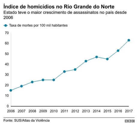 Evolução da taxa de homicídios no Rio Grande do Norte desde 2006