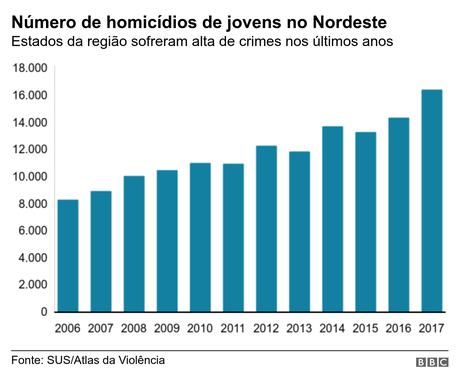 Evolução dos crimes contra jovens no Nordeste