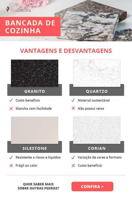 Infográfico – Bancada para Cozinha