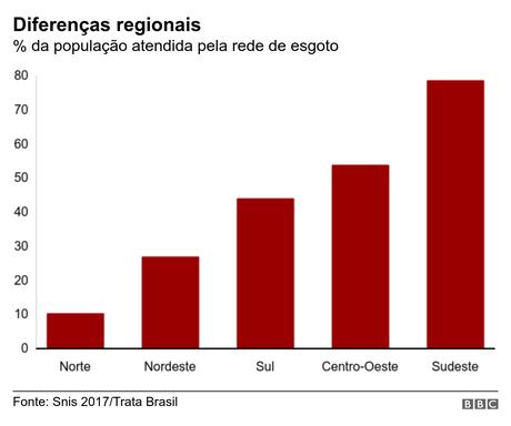Percentual da população atendida pela rede de esgoto por região