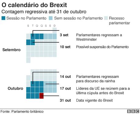 Gráfico com o calendário do Brexit