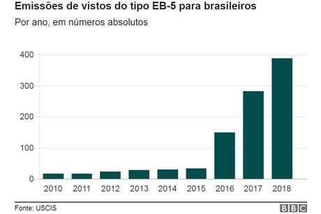Centenas de brasileiros têm utilizado o EB-5 como forma de conseguir morar nos EUA