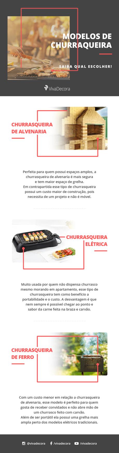 Infográfico – Modelos de Churrasqueira