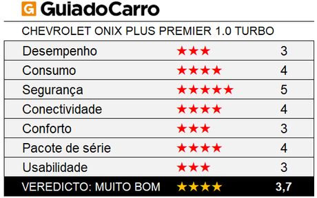 O Chevrolet Onix Plus Premier ganhou 4 estrelas segundo os critérios do Guia do Carro.