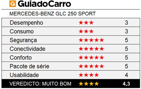 O Mercedes-Benz GLC 250 Sport é um SUV 4 estrelas segundo os critérios do Guia do Carro.