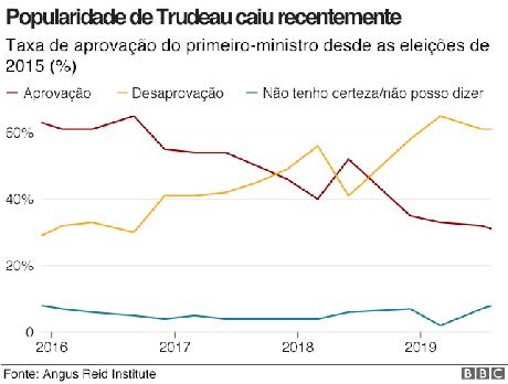 Gráfico de popularidade de Trudeau