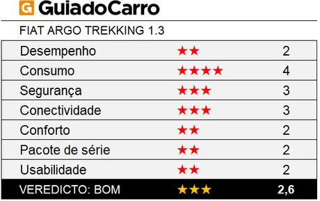 O Fiat Argo Trekking é um hatch compacto aventureiro 3 estrelas, segundo os critérios do Guia do Carro.