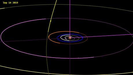 Este desenho da órbita hiperbólica do cometa Borisov (a esfera amarela na imagem) foi divulgado pelo Laboratório de Propulsão a Jato da NASA (JPL).