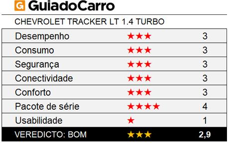 O Chevrolet Tracker LT é um SUV compacto 3 estrelas, segundo os critérios do Guia do Carro.