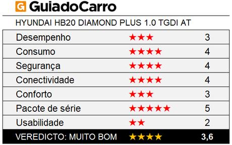O Hyundai HB20 Diamond Plus Automático é um hatch compacto 4 estrelas, segundo os critérios do Guia do Carro.