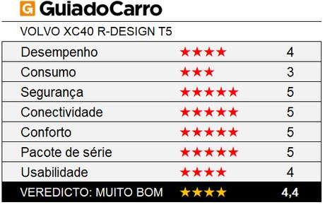 O Volvo XC40 é um SUV compacto premium 4 estrelas, segundo os critérios do Guia do Carro.
