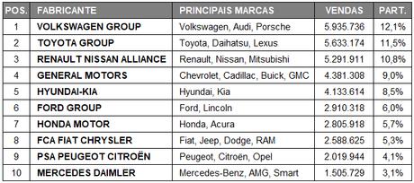 Os 10 maiores fabricantes de carros do mundo até julho. Fonte: Focus 2 Move.
