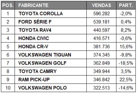 A picape RAM e o SUV RA4 foram os que mais subiram. Fonte: Focus 2 Move.