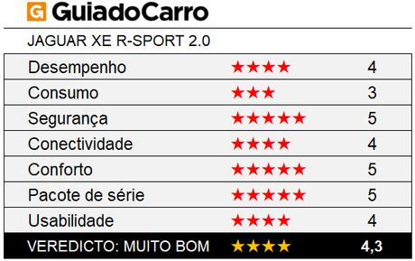 O Jaguar XE R-Sport é um sedã premium 4 estrelas, segundo os critérios do Guia do Carro.