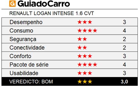 O Renault Intense 1.6 CVT é um sedã compacto 3 estrelas, segundo os critérios do Guia do Carro.