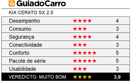 O Kia Cerato SX 2.0 é um sedã médio 4 estrelas, segundo os critérios do Guia do Carro