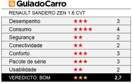 O Renault Sandero Zen 1.6 CVT é um hatch compacto três estrelas, segundo os critérios do Guia do Carro.