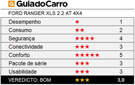 A Ford Ranger XLS 2.2 AT 4x4 é uma picape média três estrelas, segundo os critérios do Guia do Carro.