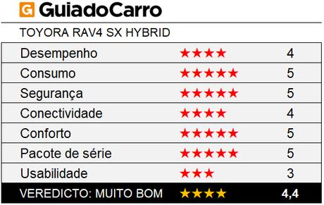 O Toyota RAV4 SX Hybrid é um SUV quatro estrelas, segundo os critérios do Guia do Carro.