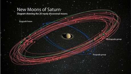 Ilustração mostra as novas luas em torno de Saturno