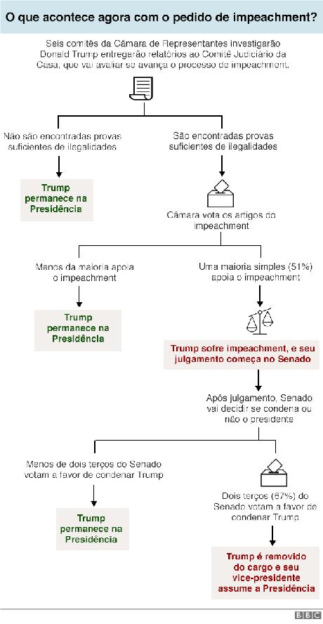 gráfico do processo de impeachment