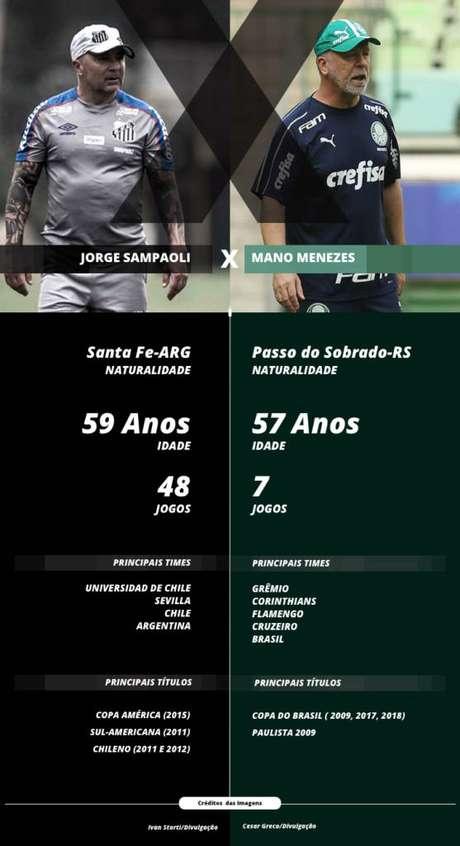 Diante do Santos, com a vice-liderança do Campeonato Brasileiro em jogo, o time de Mano Menezes terá seu maior teste. Se o Palmeiras ainda busca sua nova identidade, o adversário praiano, dirigido por Sampaoli desde o começo do ano, já tem uma cara mais definida.