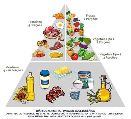 Alimentos que podem ser consumidos na dieta cetogênica.