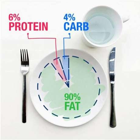 Proporção de gorduras, proteínas e carboidratos em uma dieta cetogênica clássica.