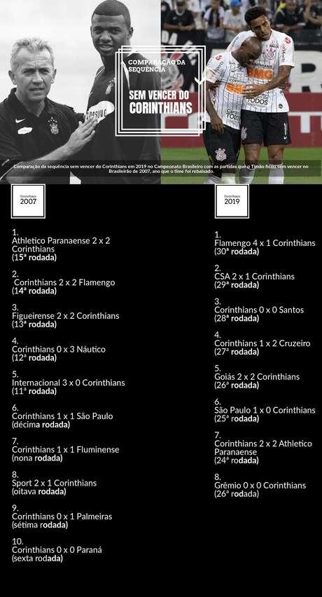 Alguns números explicam a situação complicada do Corinthians. O Alvinegro é a terceira equipe que menos finaliza. São 324 chutes ao todo, à frente apenas de CSA e Botafogo.