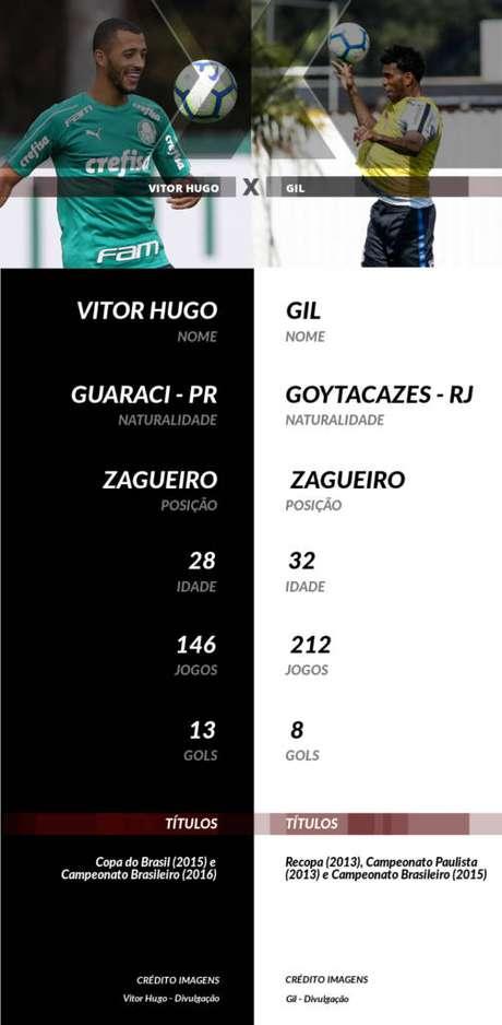 Eficiente nas jogadas aéreas defensivas e ofensivas, Vitor Hugo tem 13 gols em 146 partidas pelo Palmeiras. O zagueiro já retomou o bom futebol de sua primeira passagem pelo clube, mas, após disputar 15 partidas nesta temporada, ainda não conseguiu balançar as redes.