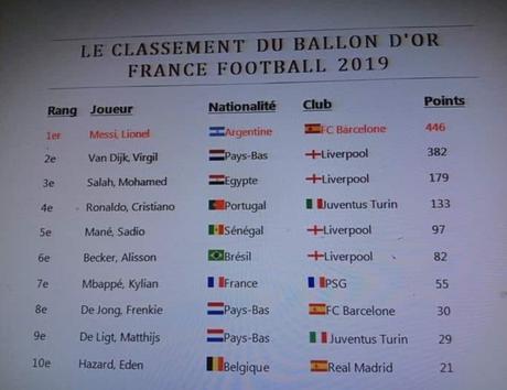 Messi será eleito o Bola de Ouro de 2019, segundo o ranking divulgado (Foto: Reprodução)
