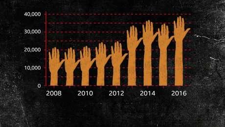 Número de casos de estupro relatados à polícia está aumentando, de acordo com o departamento nacional de registros criminais da Índia