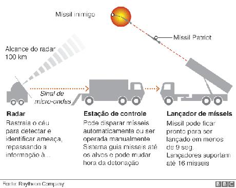 Ilustração mostra funcionamento do míssil Patriot