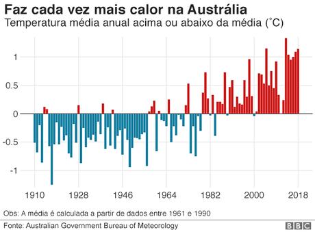 Faz cada vez mais calor na Austrália