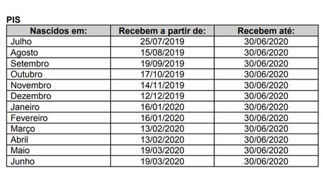 tabela: para quem nasceu em janeiro e fevereiro, liberação é em 16/1; para nascidos em março e abril, pagamento começa em 13/2 e, para quem nasceu em maio e junho, dia 19/3.