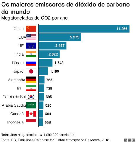 Gráfico emissores de CO2