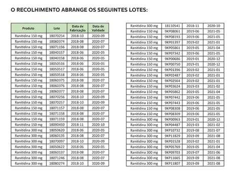 Lista de lotes do medicamento Ranitidina que serão recolhidos