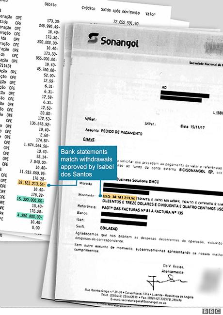 Ordens de pagamento assinadas por Isabel dos Santos transferiram quase US$ 58 milhões da companhia estatal de petróleo angolana