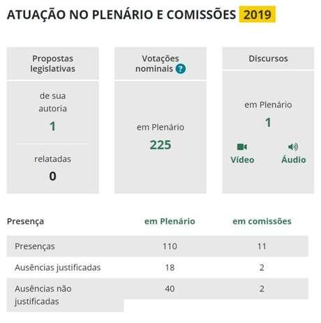 """Páginas dos parlamentaresno site da Câmara dos Deputados apresentam número de ausências, mas dado não é """"confiável"""""""