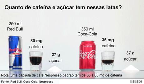 Foto de uma lata de Red Bull e outra de Coca-Cola com suas medidas: 250 ml de Red Bull têm 80 mg de cafeína e 27 g de açúcar; 350 ml de Coca têm 35 mg de cafeína e 27 g de açúcar
