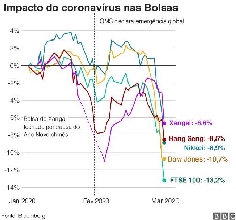 impacto do surto nas Bolsas