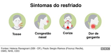 Sintomas do resfriado