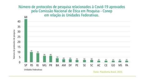 Até o momento, a Comissão Nacional de Ética em Pesquisa (Conep) autorizou 12 estudos com a substância cloroquina em todo o país