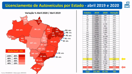 Mapa de vendas de veículos no Brasil em abril: alguns estados recuaram 99%.