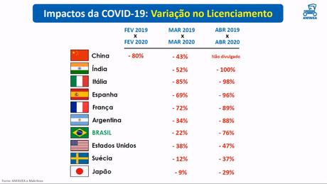 Queda de vendas no Brasil é semelhante à dos países mais afetados pela Covid-19.